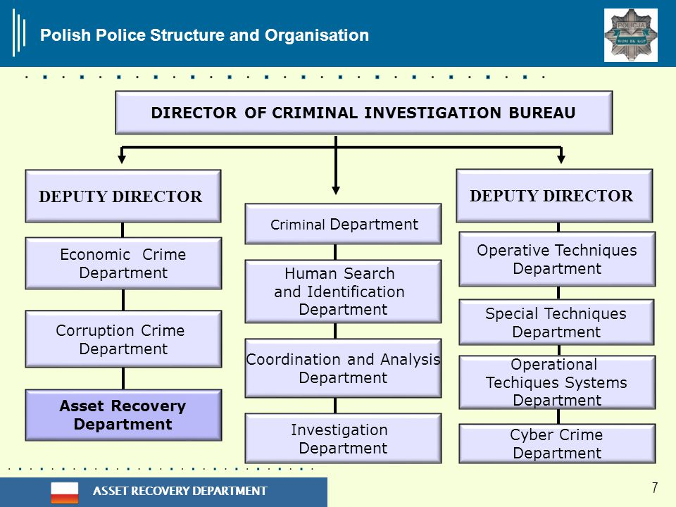 ASSET RECOVERY DEPARTMENT 7 Polish Police Structure and Organisation DEPUTY DIRECTOR Economic Crime Department Investigation Department Coordination and Analysis Department Corruption Crime Department Cyber Crime Department Operative Techniques Department Special Techniques Department DIRECTOR OF CRIMINAL INVESTIGATION BUREAU DEPUTY DIRECTOR Asset Recovery Department Criminal Department Human Search and Identification Department Operational Techiques Systems Department