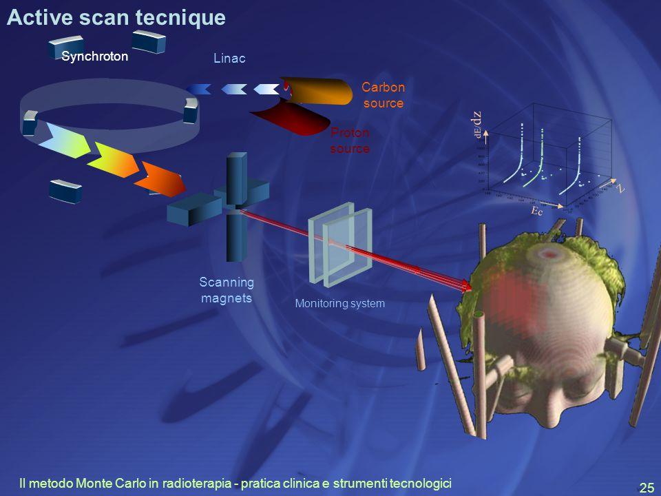 Il metodo Monte Carlo in radioterapia - pratica clinica e strumenti tecnologici 25 Scanning magnets Synchroton Linac Carbon source Proton source Monitoring system Z Ec dE/ dz Active scan tecnique