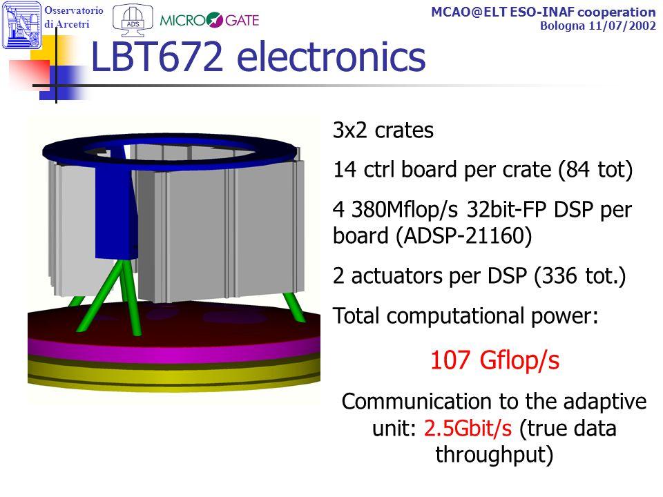 Osservatorio di Arcetri MCAO@ELT ESO-INAF cooperation Bologna 11/07/2002 LBT672 electronics 3x2 crates 14 ctrl board per crate (84 tot) 4 380Mflop/s 32bit-FP DSP per board (ADSP-21160) 2 actuators per DSP (336 tot.) Total computational power: 107 Gflop/s Communication to the adaptive unit: 2.5Gbit/s (true data throughput)