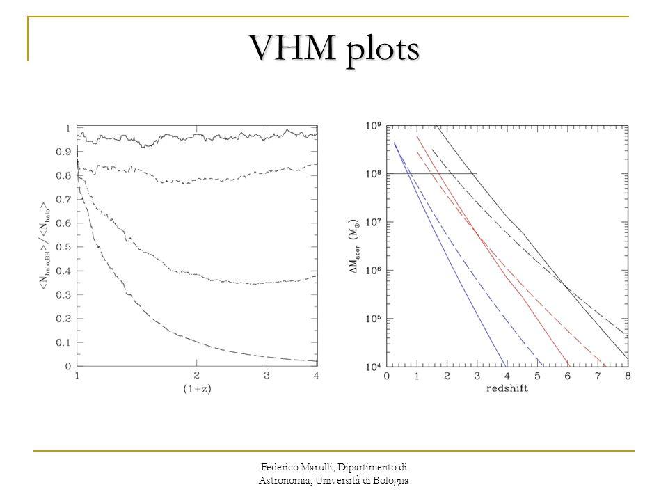 Federico Marulli, Dipartimento di Astronomia, Università di Bologna VHM plots
