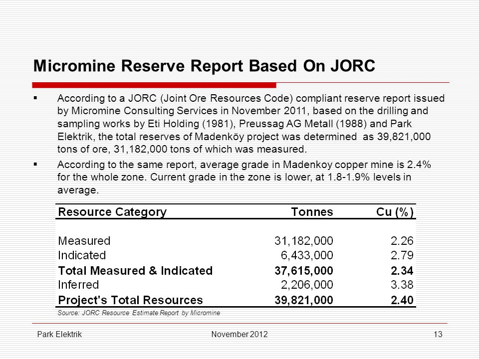 Park Elektrik13 Micromine Reserve Report Based On JORC  According to a JORC (Joint Ore Resources Code) compliant reserve report issued by Micromine Consulting Services in November 2011, based on the drilling and sampling works by Eti Holding (1981), Preussag AG Metall (1988) and Park Elektrik, the total reserves of Madenköy project was determined as 39,821,000 tons of ore, 31,182,000 tons of which was measured.