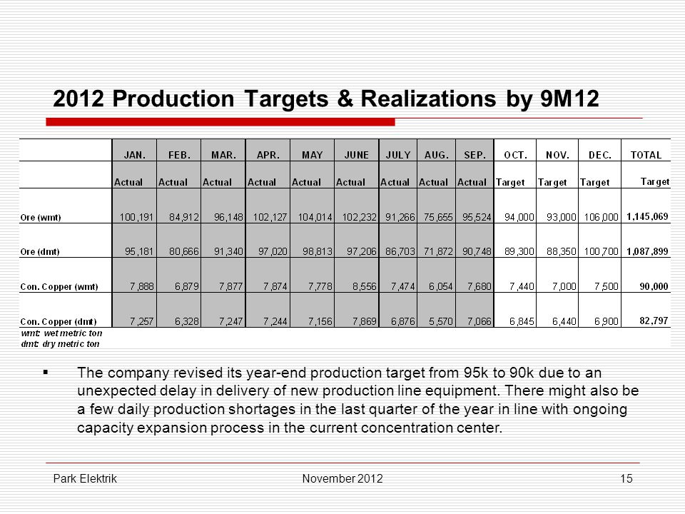 Park Elektrik15 2012 Production Targets & Realizations by 9M12 November 2012  The company revised its year-end production target from 95k to 90k due to an unexpected delay in delivery of new production line equipment.