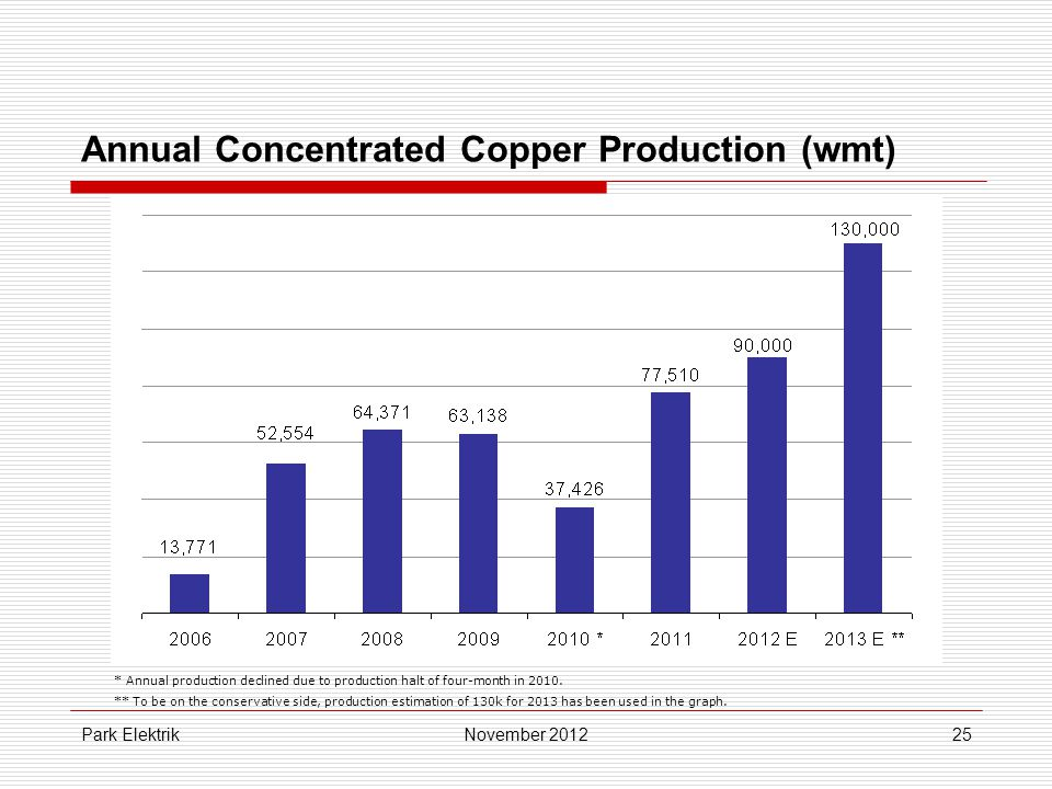 Park Elektrik25 Annual Concentrated Copper Production (wmt) November 2012 * Annual production declined due to production halt of four-month in 2010.