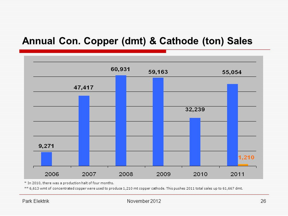 Park Elektrik26 Annual Con. Copper (dmt) & Cathode (ton) Sales November 2012 * In 2010, there was a production halt of four months. ** 6,613 wmt of co