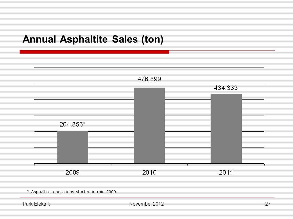 Park Elektrik27 Annual Asphaltite Sales (ton) November 2012 * Asphaltite operations started in mid 2009.