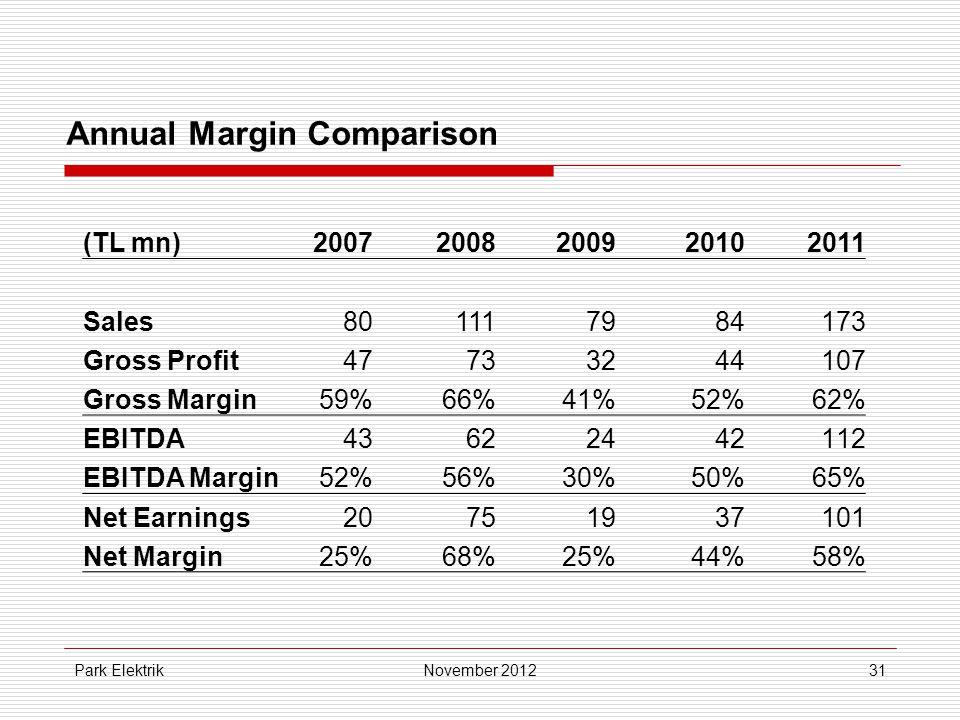Park Elektrik31 Annual Margin Comparison November 2012 (TL mn)20072008200920102011 Sales801117984173 Gross Profit47733244107 Gross Margin59%59%66%41%52%62% EBITDA4343622442112 EBITDA Margin52%56%30%50%65% Net Earnings20751937101 Net Margin25%68%25%44%58%58%