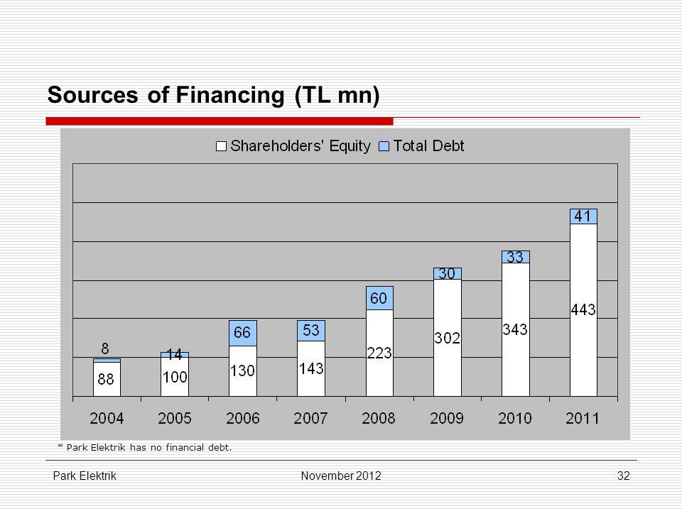Park Elektrik32 Sources of Financing (TL mn) November 2012 * Park Elektrik has no financial debt.