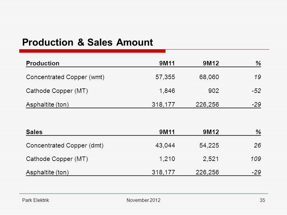 Park Elektrik35 Production & Sales Amount November 2012 Production9M119M12% Concentrated Copper (wmt)57,35568,06019 Cathode Copper (MT)1,846902-52 Asphaltite (ton)318,177226,256-29 Sales9M119M12% Concentrated Copper (dmt)43,04454,22526 Cathode Copper (MT)1,2102,521109 Asphaltite (ton)318,177226,256-29