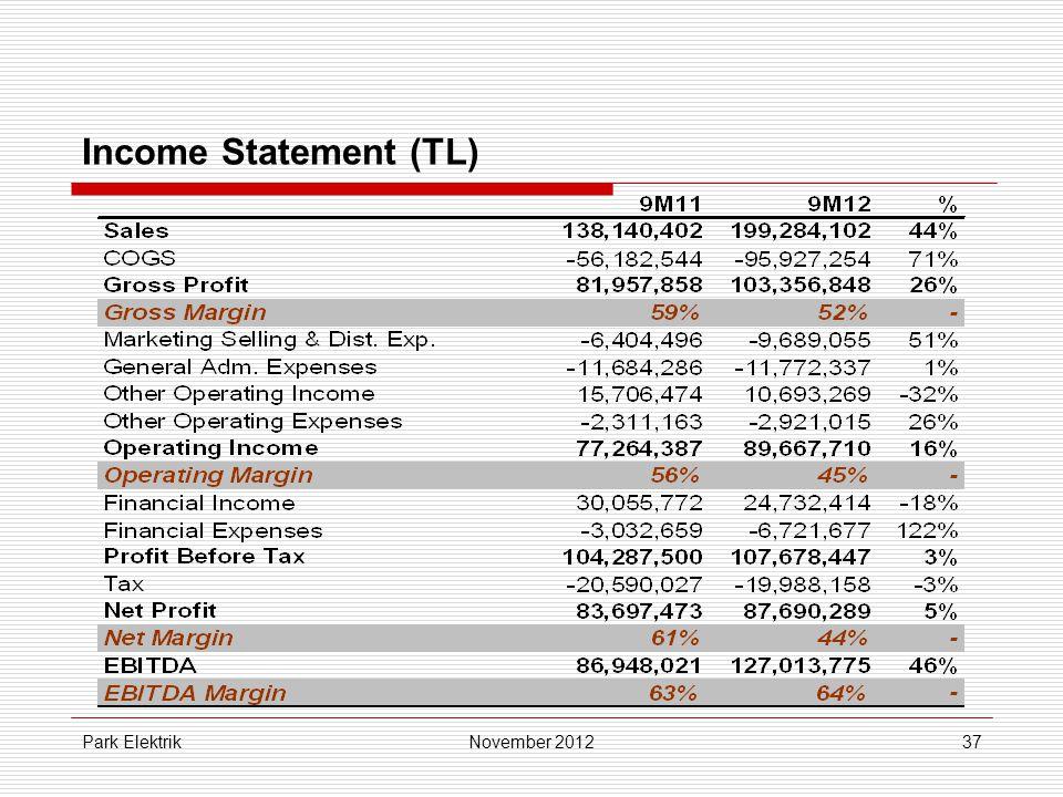 Park Elektrik37 Income Statement (TL) November 2012