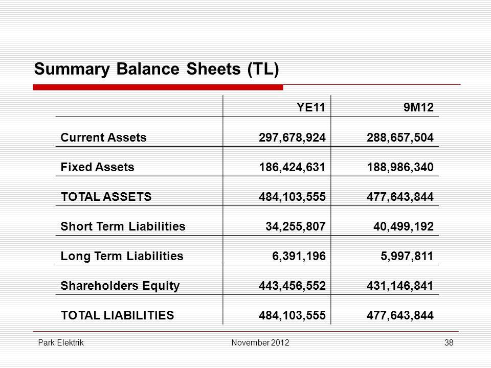 Park Elektrik38 Summary Balance Sheets (TL) YE119M12 Current Assets297,678,924288,657,504 Fixed Assets186,424,631188,986,340 TOTAL ASSETS484,103,555477,643,844 Short Term Liabilities34,255,80740,499,192 Long Term Liabilities6,391,1965,997,811 Shareholders Equity443,456,552431,146,841 TOTAL LIABILITIES484,103,555477,643,844 November 2012