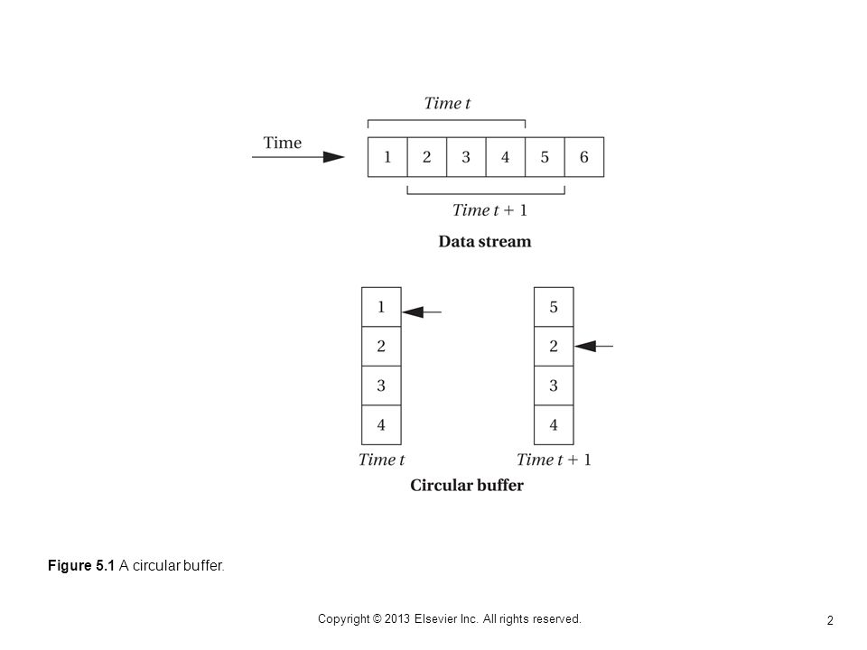3 Copyright © 2013 Elsevier Inc. All rights reserved. Figure 5.2