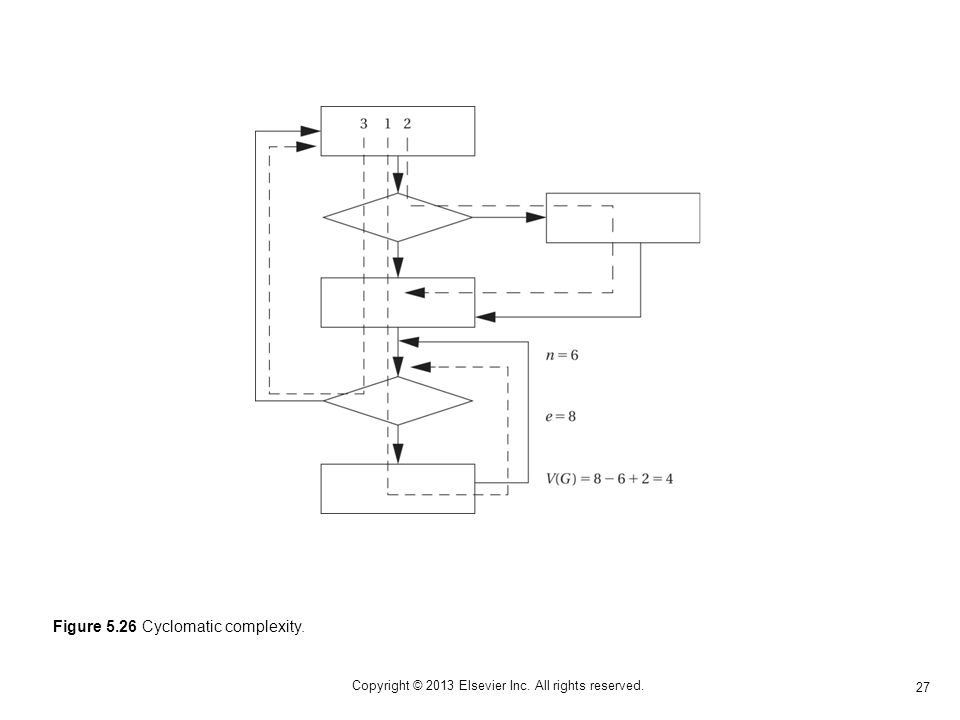 27 Copyright © 2013 Elsevier Inc. All rights reserved. Figure 5.26 Cyclomatic complexity.