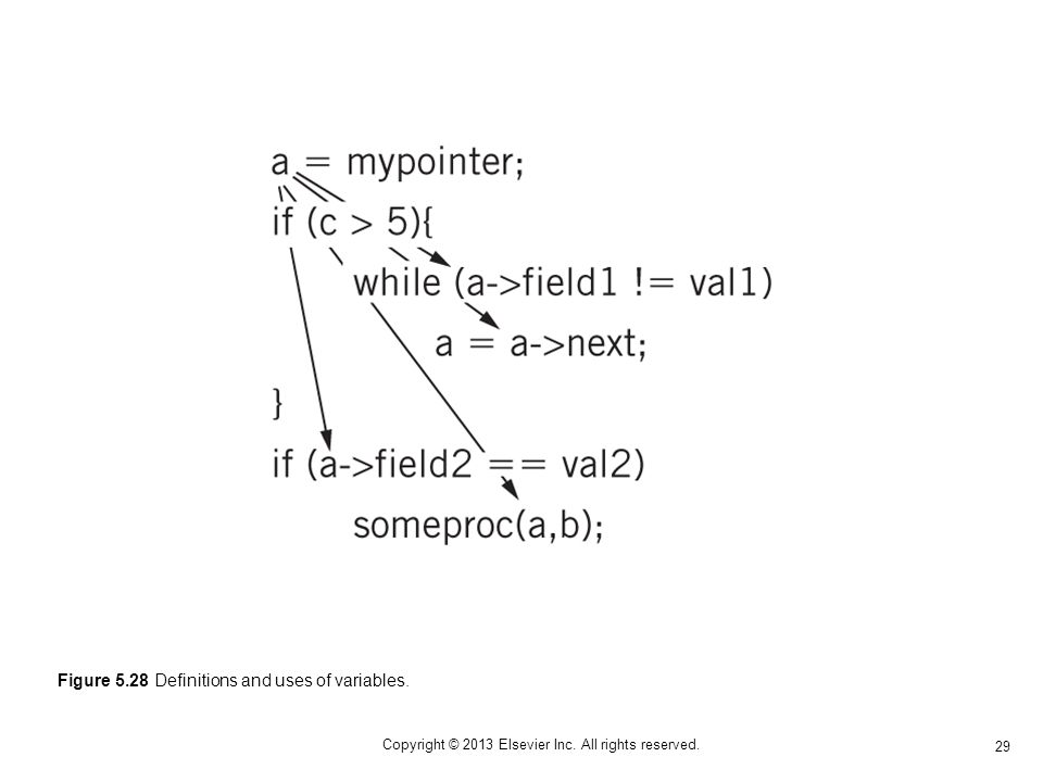 29 Copyright © 2013 Elsevier Inc. All rights reserved.