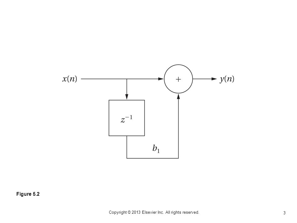 4 Copyright © 2013 Elsevier Inc. All rights reserved. Figure 5.3 A producer/consumer system.