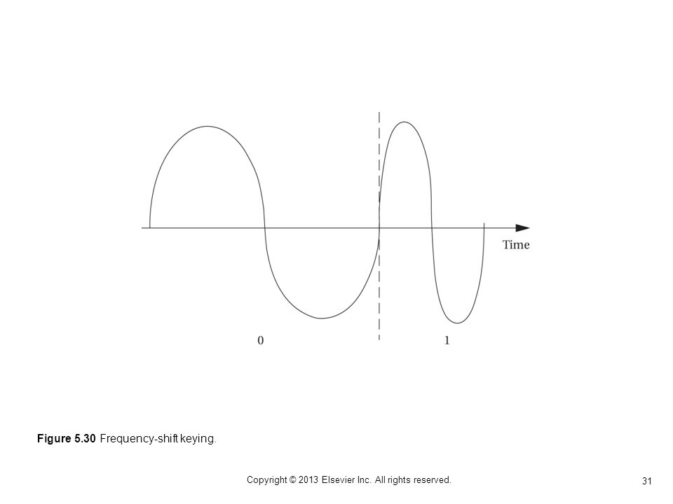 31 Copyright © 2013 Elsevier Inc. All rights reserved. Figure 5.30 Frequency-shift keying.