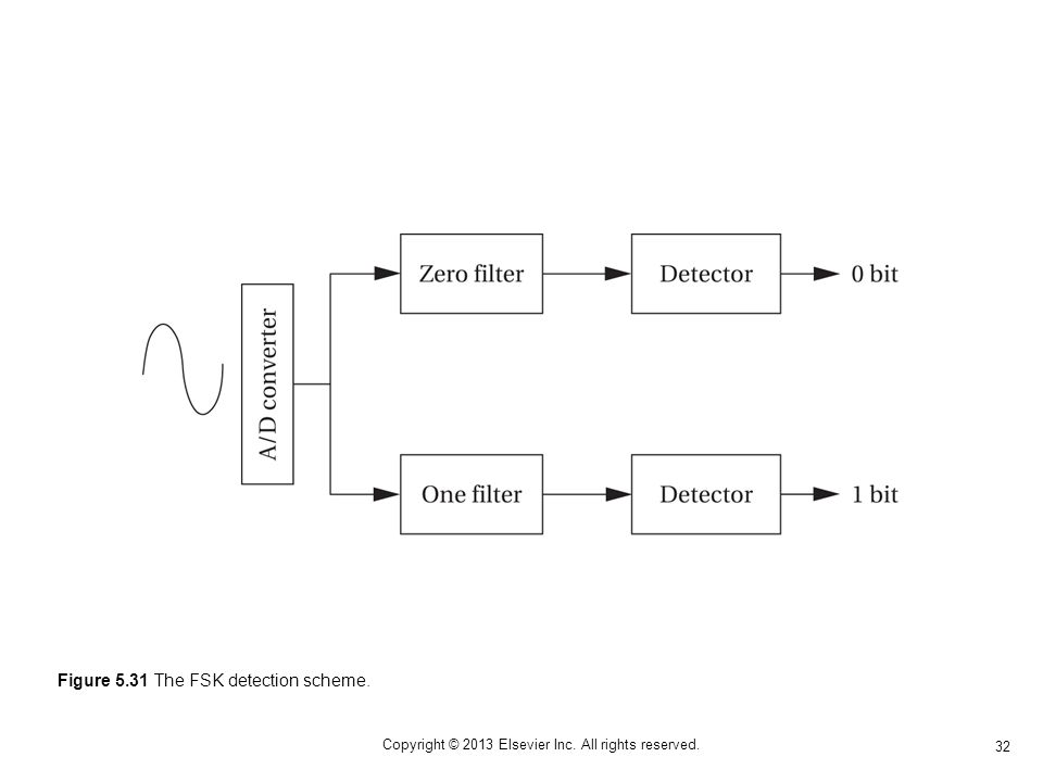 32 Copyright © 2013 Elsevier Inc. All rights reserved. Figure 5.31 The FSK detection scheme.