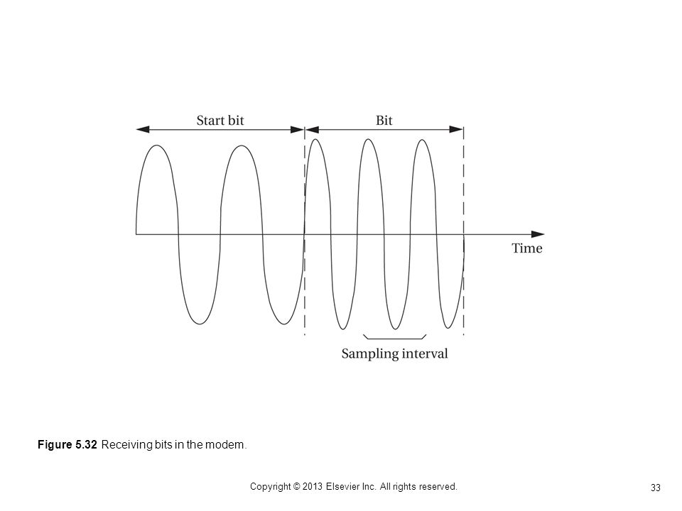 33 Copyright © 2013 Elsevier Inc. All rights reserved. Figure 5.32 Receiving bits in the modem.