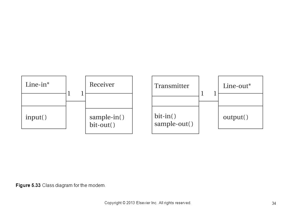 34 Copyright © 2013 Elsevier Inc. All rights reserved. Figure 5.33 Class diagram for the modem.