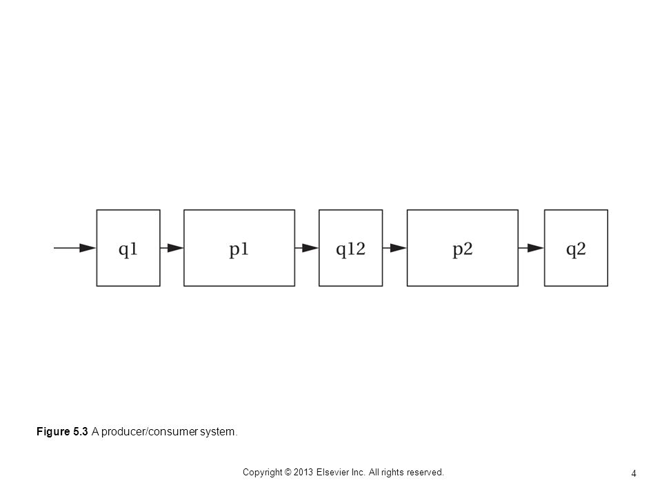 45 Copyright © 2013 Elsevier Inc.All rights reserved.