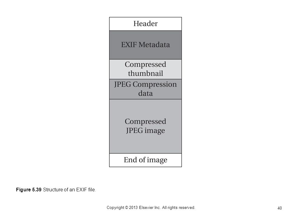 40 Copyright © 2013 Elsevier Inc. All rights reserved. Figure 5.39 Structure of an EXIF file.