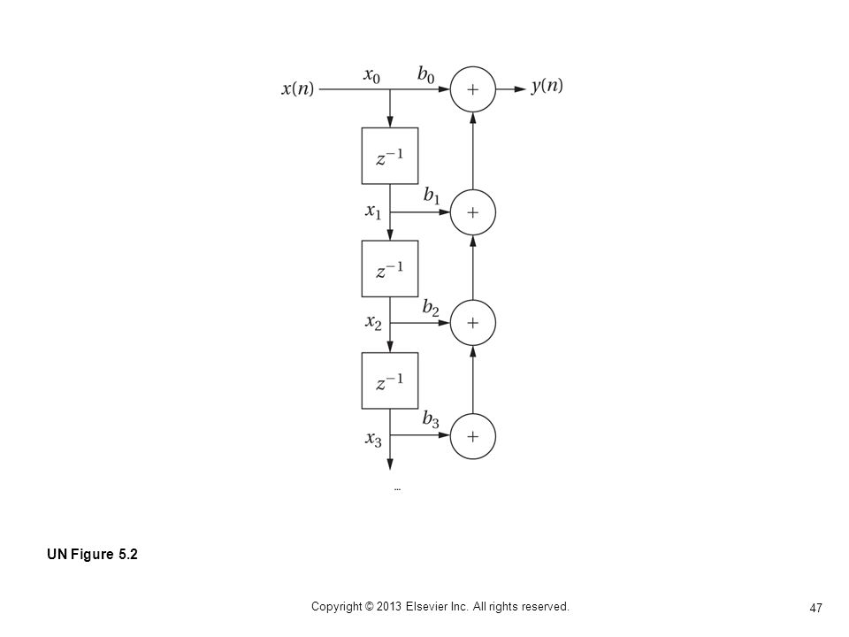 47 Copyright © 2013 Elsevier Inc. All rights reserved. UN Figure 5.2