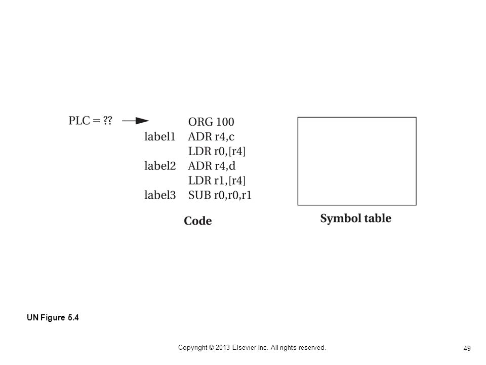 49 Copyright © 2013 Elsevier Inc. All rights reserved. UN Figure 5.4