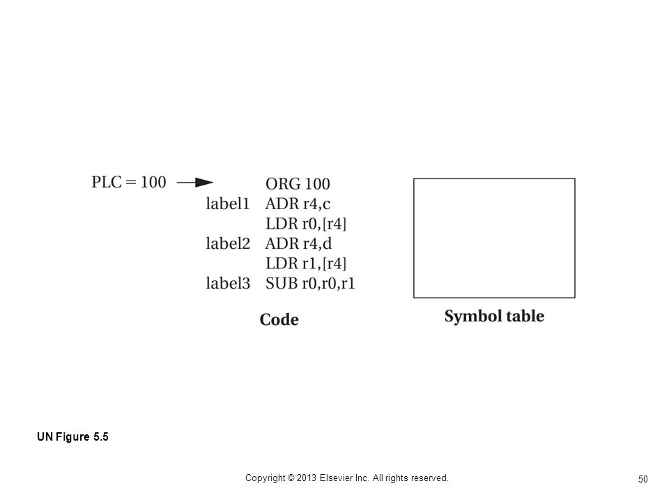 50 Copyright © 2013 Elsevier Inc. All rights reserved. UN Figure 5.5