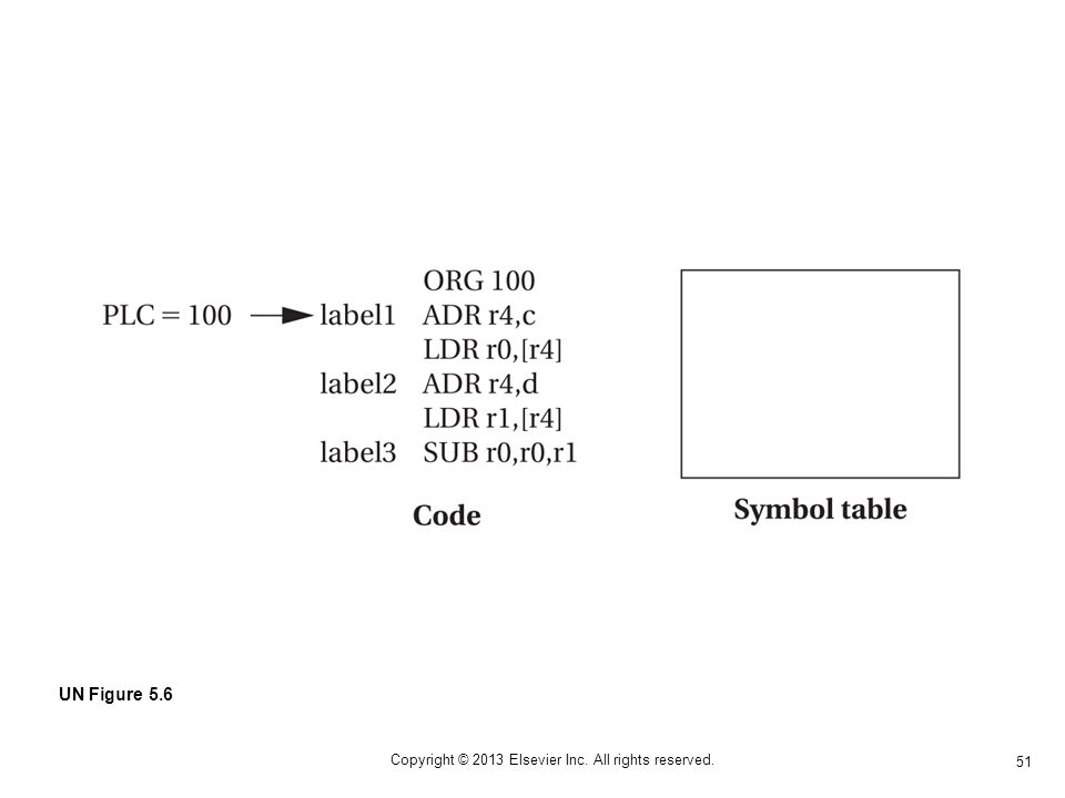 51 Copyright © 2013 Elsevier Inc. All rights reserved. UN Figure 5.6