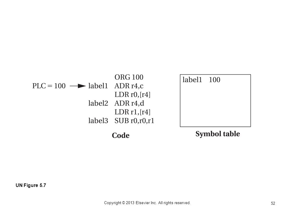52 Copyright © 2013 Elsevier Inc. All rights reserved. UN Figure 5.7