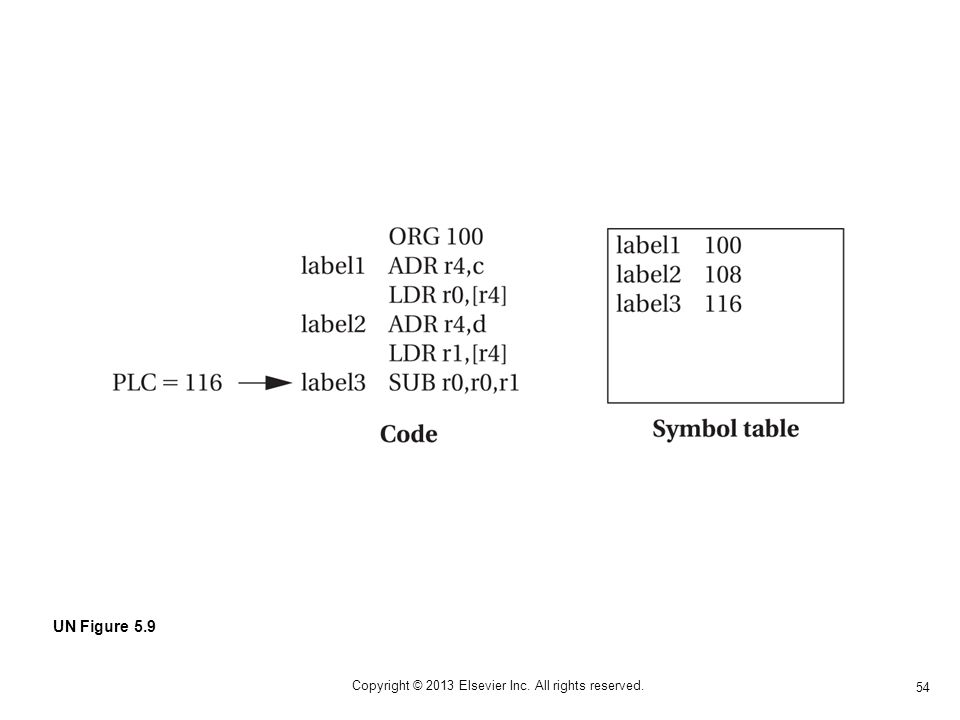 54 Copyright © 2013 Elsevier Inc. All rights reserved. UN Figure 5.9