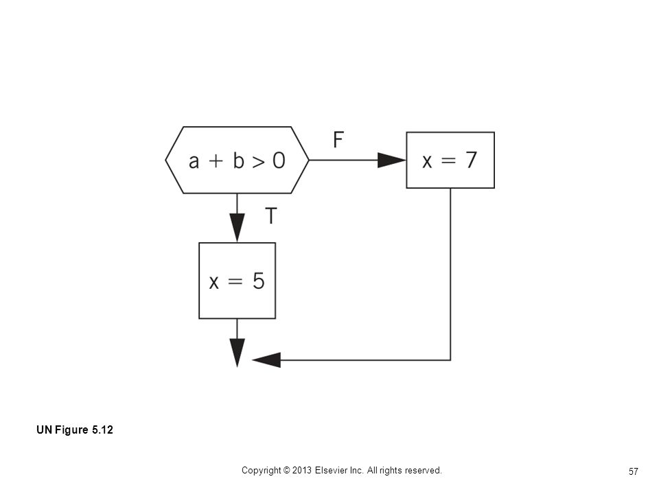 57 Copyright © 2013 Elsevier Inc. All rights reserved. UN Figure 5.12
