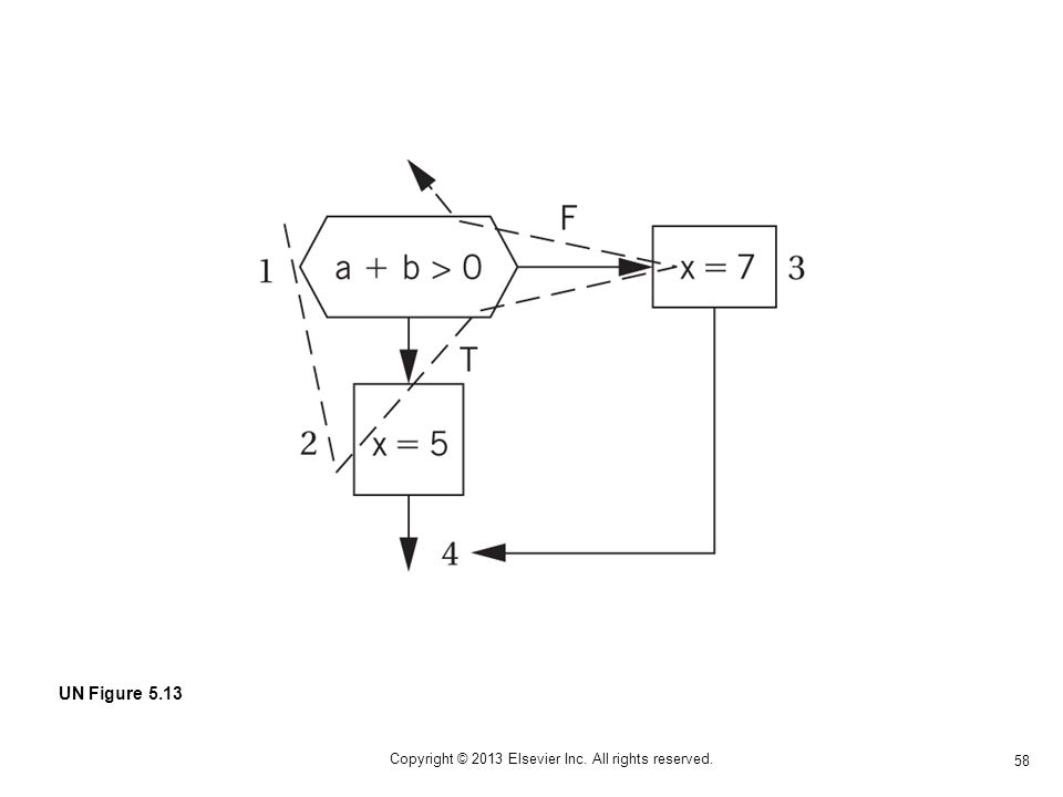 58 Copyright © 2013 Elsevier Inc. All rights reserved. UN Figure 5.13