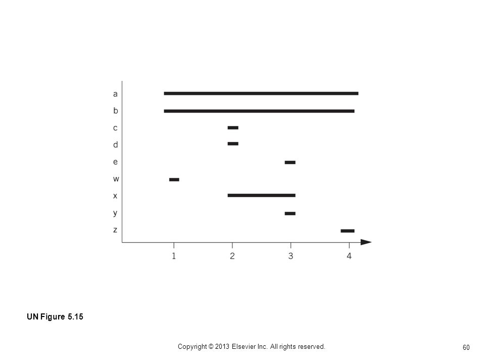 60 Copyright © 2013 Elsevier Inc. All rights reserved. UN Figure 5.15