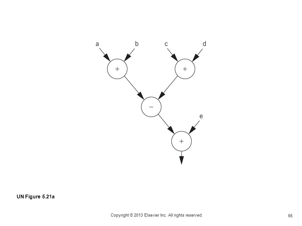 66 Copyright © 2013 Elsevier Inc. All rights reserved. UN Figure 5.21a