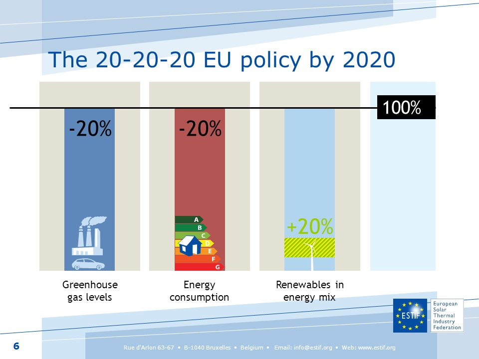 The 20-20-20 EU policy by 2020 6 Rue d Arlon 63-67 B-1040 Bruxelles Belgium Email: info@estif.org Web: www.estif.org Greenhouse gas levels Energy consumption Renewables in energy mix -20% 100% +20%