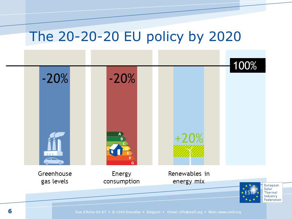 EU Solar Thermal market 2000-2010
