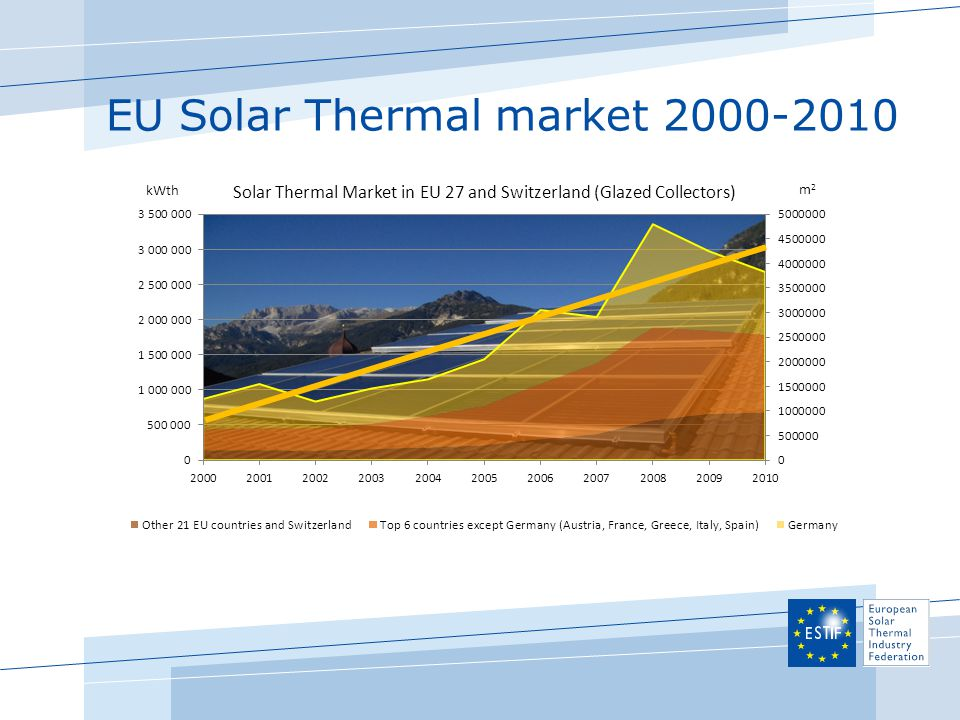 EU Solar Thermal market 2000-2010