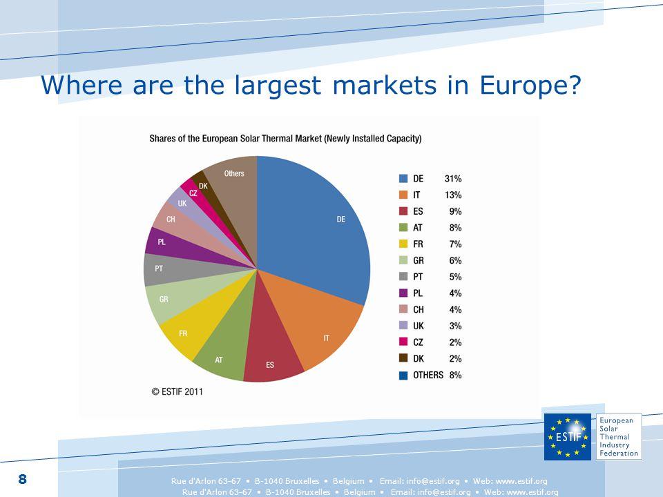 8 Rue d Arlon 63-67 B-1040 Bruxelles Belgium Email: info@estif.org Web: www.estif.org Where are the largest markets in Europe?