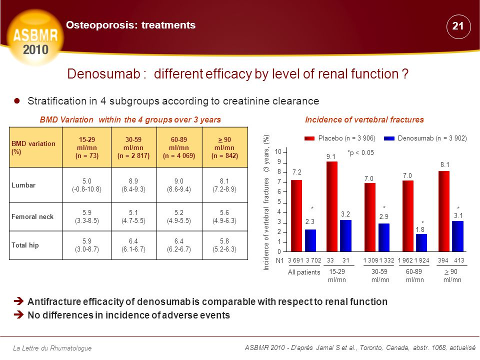 La Lettre du Rhumatologue ASBMR 2010 - D'après Jamal S et al., Toronto, Canada, abstr. 1068, actualisé Denosumab : different efficacy by level of rena