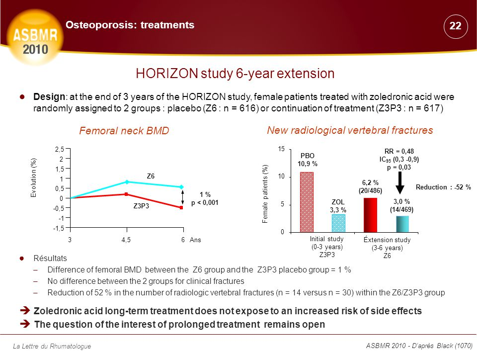 La Lettre du Rhumatologue ● Design: at the end of 3 years of the HORIZON study, female patients treated with zoledronic acid were randomly assigned to 2 groups : placebo (Z6 : n = 616) or continuation of treatment (Z3P3 : n = 617) ● Résultats –Difference of femoral BMD between the Z6 group and the Z3P3 placebo group = 1 % –No difference between the 2 groups for clinical fractures –Reduction of 52 % in the number of radiologic vertebral fractures (n = 14 versus n = 30) within the Z6/Z3P3 group  Zoledronic acid long-term treatment does not expose to an increased risk of side effects  The question of the interest of prolonged treatment remains open 34,56 0 -0,5 -1,5 0,5 2,5 2 1,5 1 Z6 Z3P3 Ans Evolution (%) 1 % p < 0,001 Femoral neck BMD 0 5 10 15 Initial study (0-3 years) Z3P3 Éxtension study (3-6 years) Z6 PBO 10,9 % ZOL 3,3 % 6,2 % (20/486) 3,0 % (14/469) RR = 0,48 IC 95 (0,3 -0,9) p = 0,03 Reduction : -52 % New radiological vertebral fractures Female patients (%) HORIZON study 6-year extension ASBMR 2010 - D'après Black (1070) 22 Osteoporosis: treatments