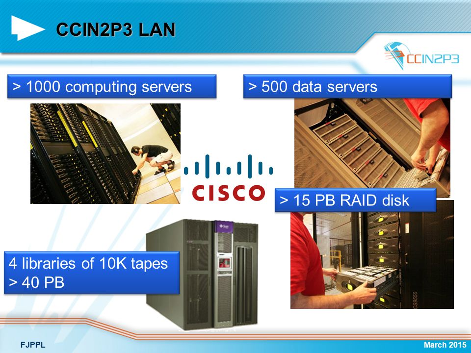 CCIN2P3 LAN March 2015FJPPL > 1000 computing servers > 500 data servers 4 libraries of 10K tapes > 40 PB 4 libraries of 10K tapes > 40 PB > 15 PB RAID disk