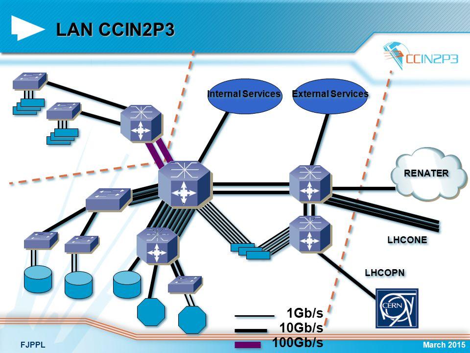 LAN CCIN2P3 March 2015FJPPL Internal Services External Services RENATER LHCONE LHCOPN 10Gb/s 100Gb/s 1Gb/s