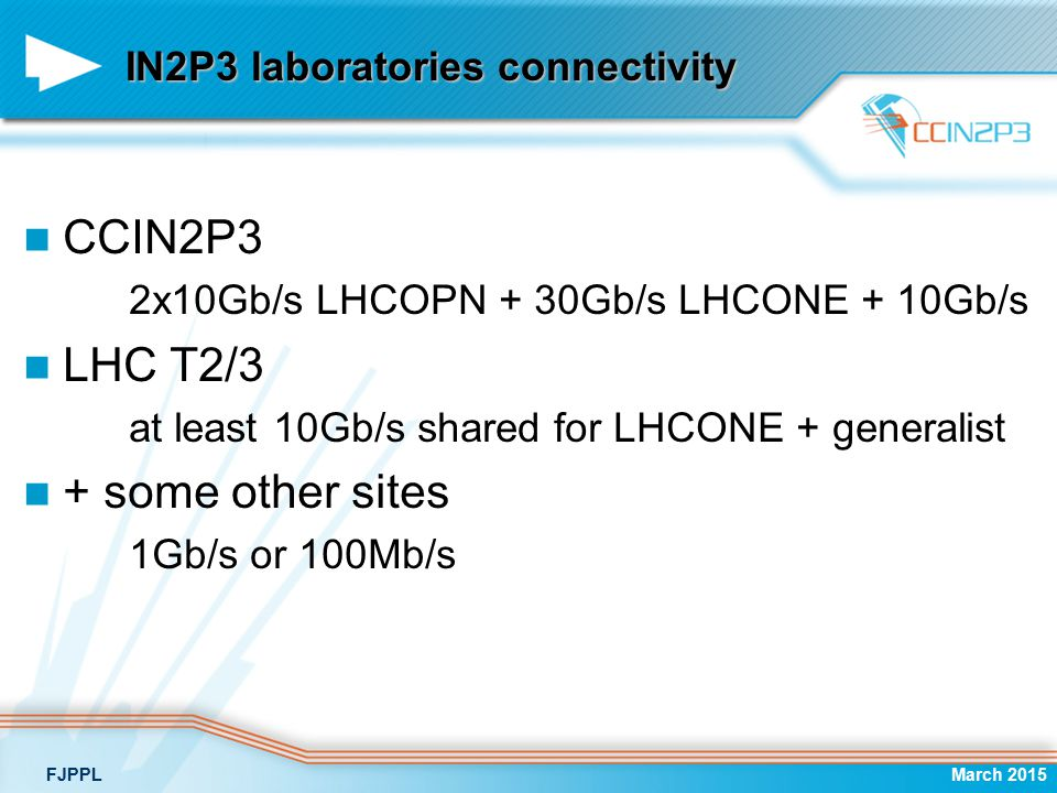 IN2P3 laboratories connectivity CCIN2P3 2x10Gb/s LHCOPN + 30Gb/s LHCONE + 10Gb/s LHC T2/3 at least 10Gb/s shared for LHCONE + generalist + some other sites 1Gb/s or 100Mb/s March 2015FJPPL