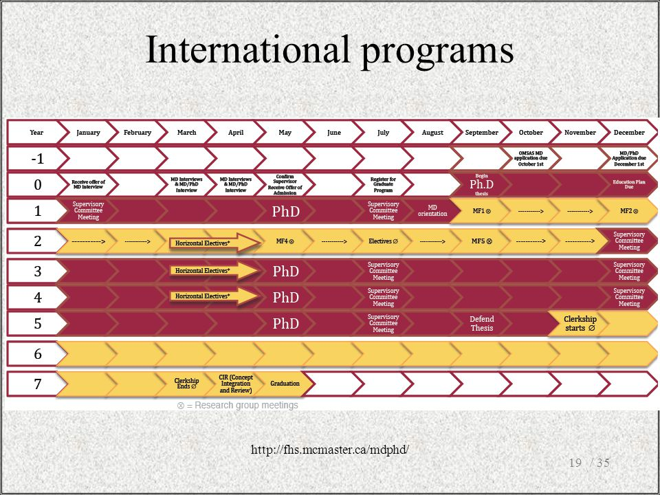 International programs / 3519 http://fhs.mcmaster.ca/mdphd/