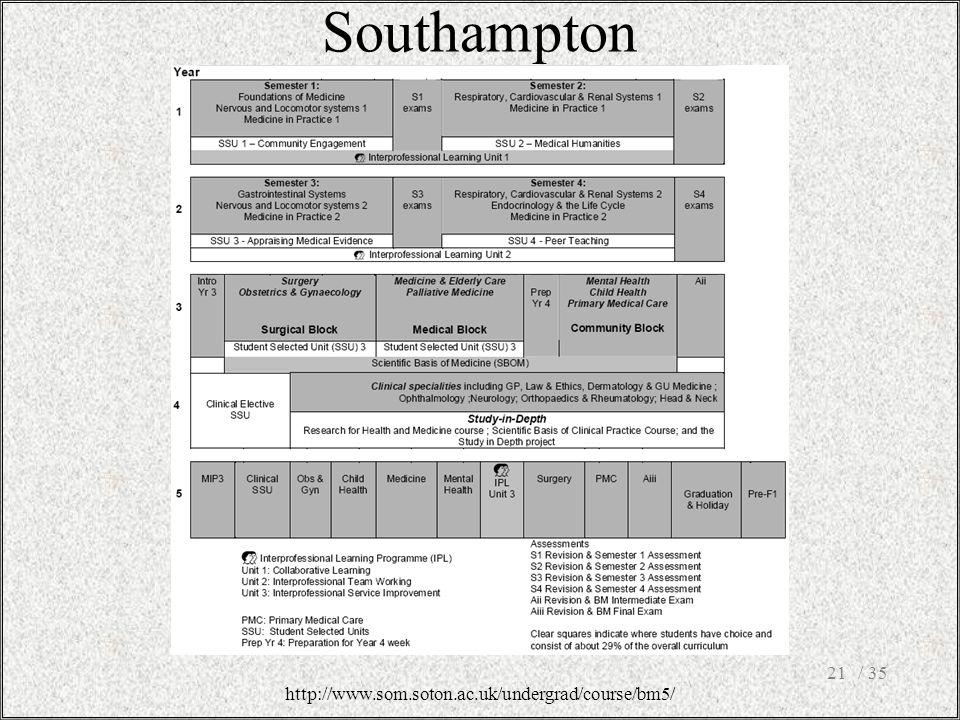 Southampton / 3521 http://www.som.soton.ac.uk/undergrad/course/bm5/