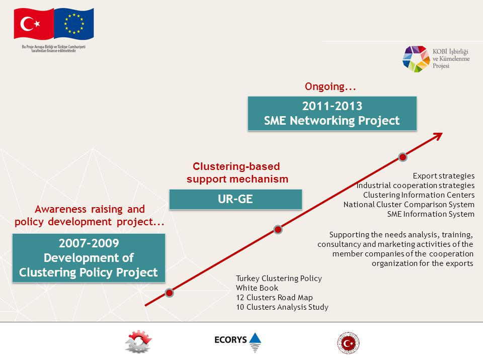2007-2009 Development of Clustering Policy Project 2007-2009 Development of Clustering Policy Project 2011-2013 SME Networking Project 2011-2013 SME Networking Project Awareness raising and policy development project...