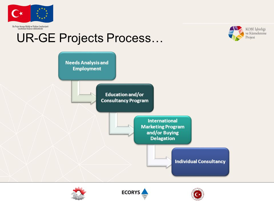 UR-GE Projects Process… Needs Analysis and Employment Education and/or Consultancy Program International Marketing Program and/or Buying Delagation Individual Consultancy