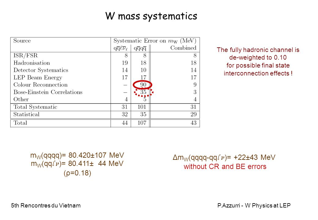 5th Rencontres du VietnamP.Azzurri - W Physics at LEP W mass systematics The fully hadronic channel is de-weighted to 0.10 for possible final state in