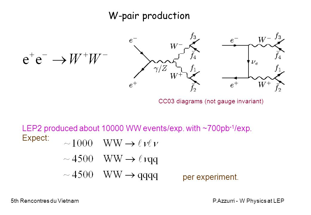 5th Rencontres du VietnamP.Azzurri - W Physics at LEP Conclusions = Introduction  a clear evidence of the presence of Standard Model triple gauge couplings and of their SU(2)  U(1) structure  the first direct measurements of the W decay branching ratios, and from these: ☆ a direct test of the W lepton family and lepton-quark universality to 1% and 0.5%  a test of CKM unitarity and best current determination of the Vcs amplitude an independent W mass measurement at production threshold (200 MeV accuracy) ☼a direct measurement of the W mass and width with 40 MeV and 90 MeV accuracy The study of W-pair production at LEP2 was a nice and exciting work that provided: