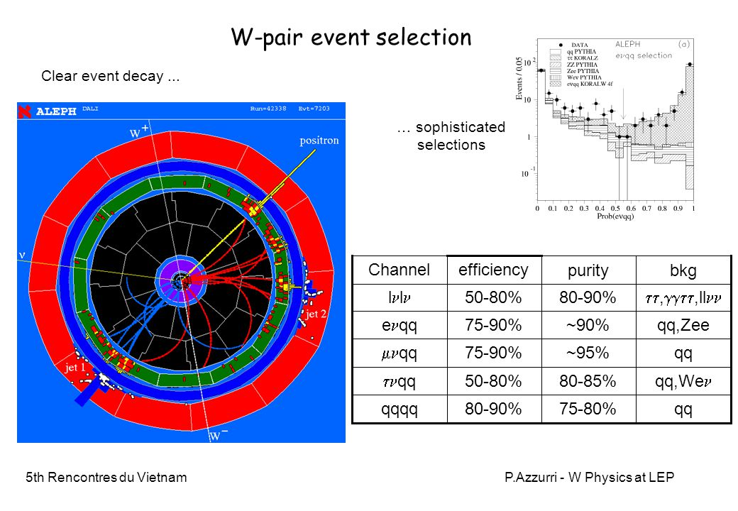 5th Rencontres du VietnamP.Azzurri - W Physics at LEP Z-pairs In agreement with SM within 5% precision No gauge self couplings involved in Standard Model Z-pair production